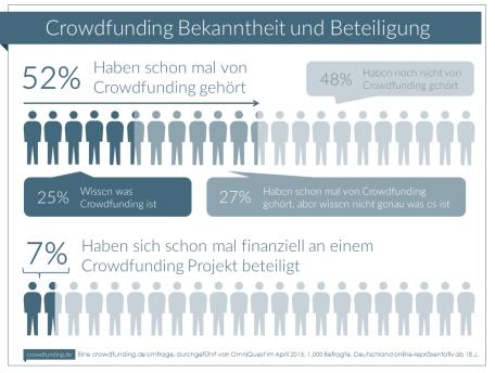 Infografik_Crowdfunding_04_2015