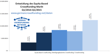 GCN-Crowdfunding_Chart_Data_2015Q1_Equity