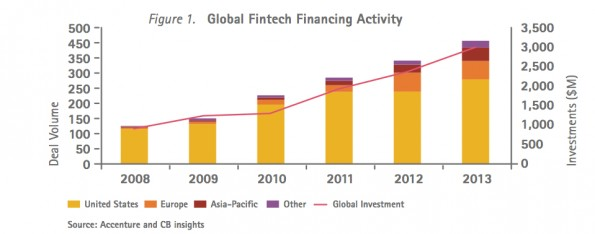 fintech_investments_global-595x234